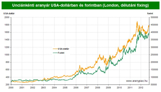 Unciánkénti aranyár USA-dollárban ésforintban